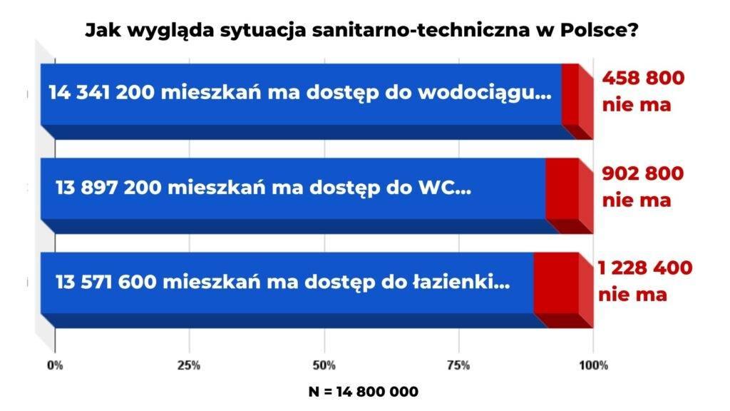 Wykres o dostępie do sanitariów